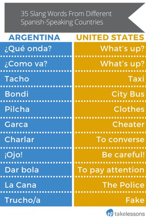 slim down spanisch