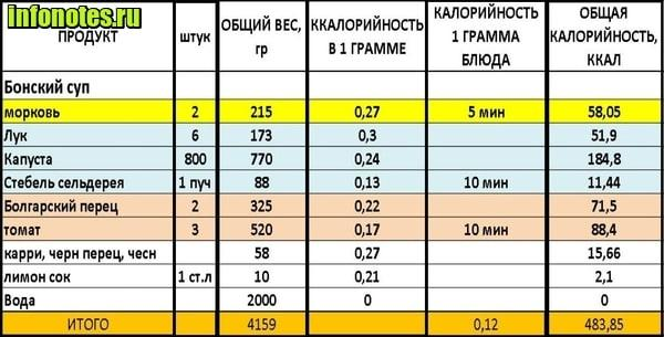 kaalulanguse jalgimise arvutustabel 26 kivi kaalulangus